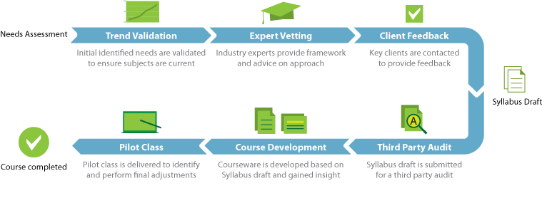 Course Development Process